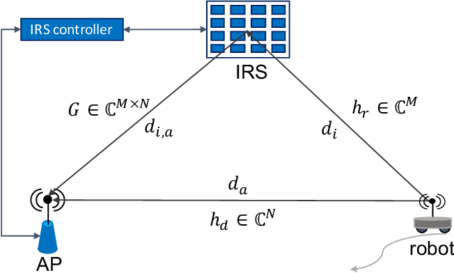 Figure 1 for QoS Aware Robot Trajectory Optimization with IRS-Assisted Millimeter-Wave Communications