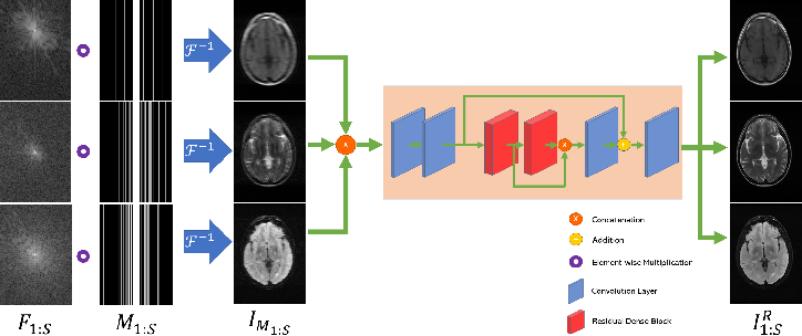 Figure 1 for Towards multi-sequence MR image recovery from undersampled k-space data