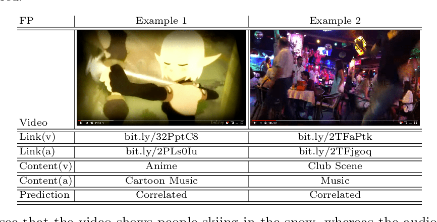 Figure 4 for Cross-modal Learning for Multi-modal Video Categorization