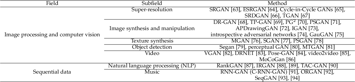 Figure 3 for A Review on Generative Adversarial Networks: Algorithms, Theory, and Applications
