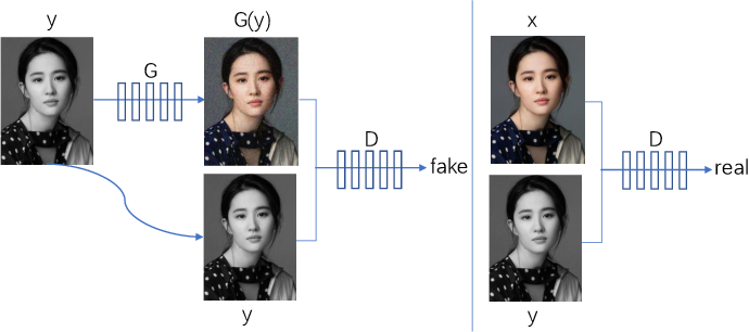 Figure 4 for A Review on Generative Adversarial Networks: Algorithms, Theory, and Applications