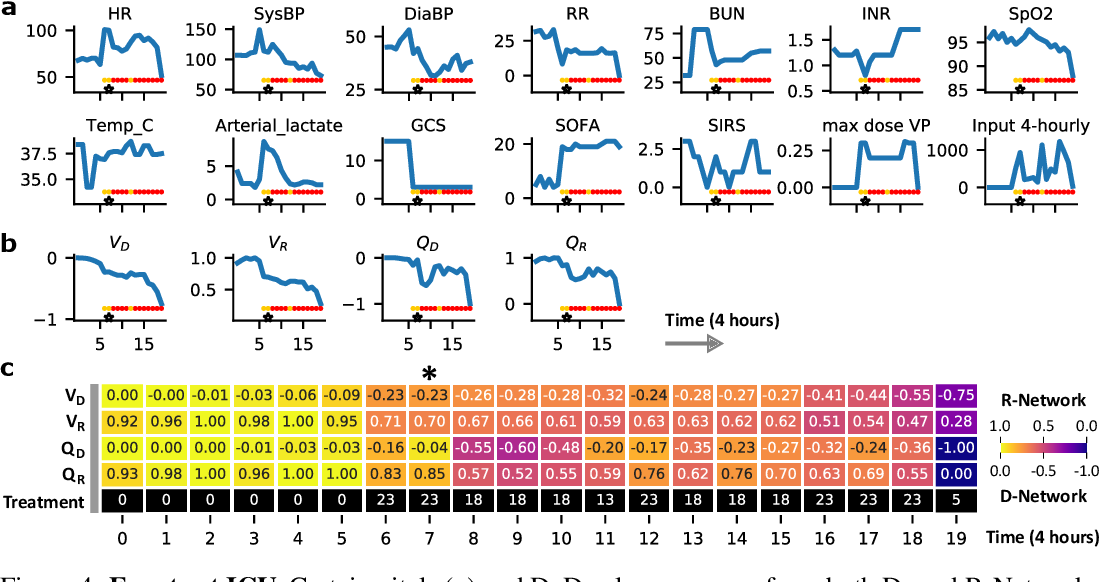 Figure 4 for Medical Dead-ends and Learning to Identify High-risk States and Treatments