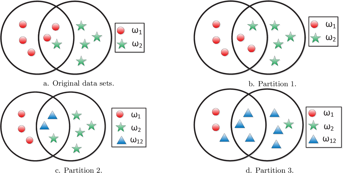 Figure 1 for Median evidential c-means algorithm and its application to community detection