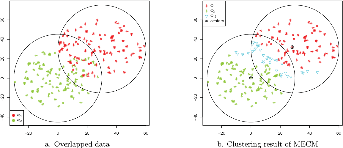 Figure 3 for Median evidential c-means algorithm and its application to community detection
