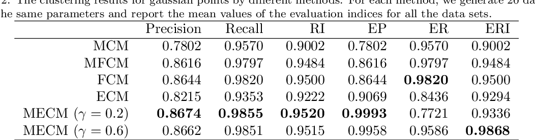 Figure 4 for Median evidential c-means algorithm and its application to community detection