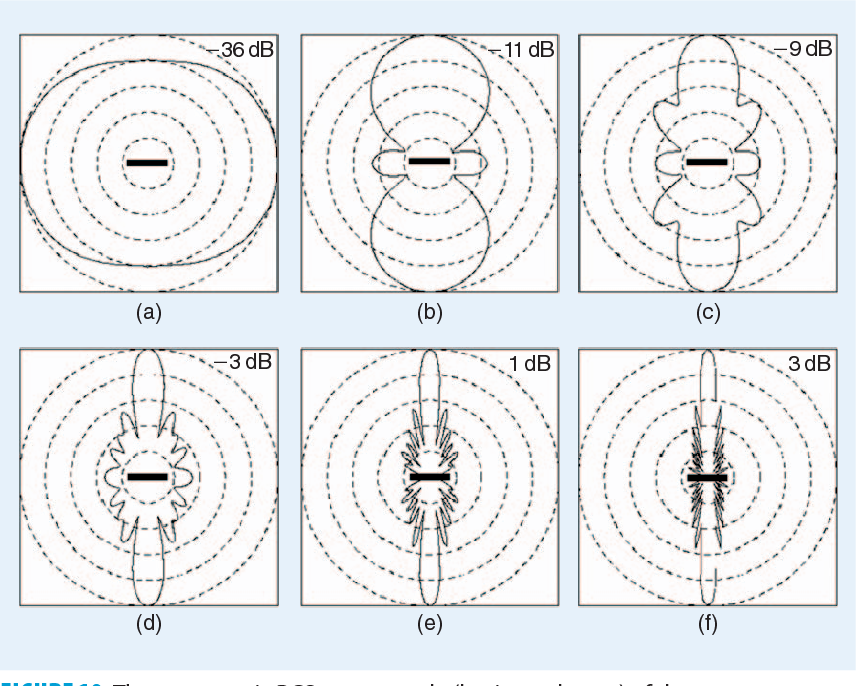 Figure 10 from MATLAB-Based 3-D MoM and FDTD Codes for the