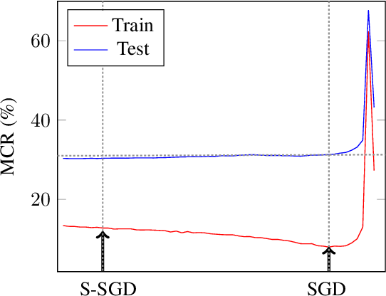 Figure 3 for S-SGD: Symmetrical Stochastic Gradient Descent with Weight Noise Injection for Reaching Flat Minima