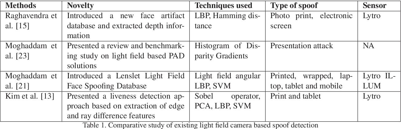 Figure 2 for FDSNet: Finger dorsal image spoof detection network using light field camera