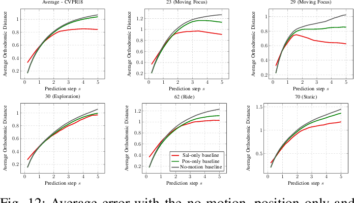 Figure 4 for Revisiting Deep Architectures for Head Motion Prediction in 360° Videos