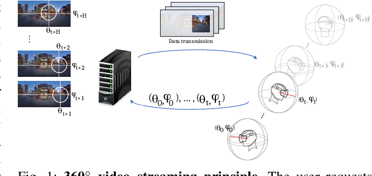 Figure 1 for Revisiting Deep Architectures for Head Motion Prediction in 360° Videos