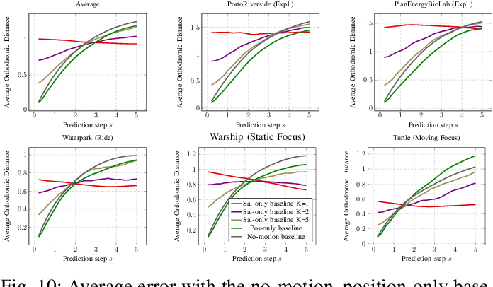 Figure 2 for Revisiting Deep Architectures for Head Motion Prediction in 360° Videos