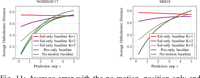 Figure 3 for Revisiting Deep Architectures for Head Motion Prediction in 360° Videos
