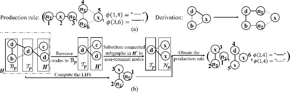 Figure 3 for Reinforced Molecular Optimization with Neighborhood-Controlled Grammars