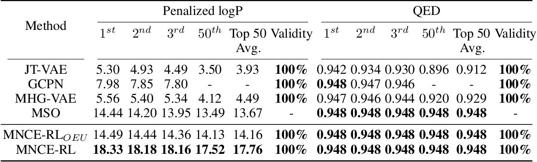 Figure 2 for Reinforced Molecular Optimization with Neighborhood-Controlled Grammars
