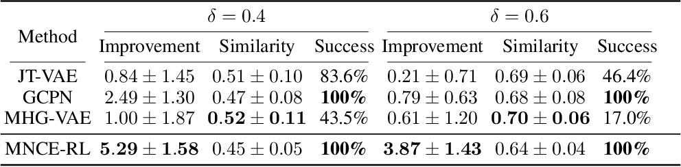 Figure 4 for Reinforced Molecular Optimization with Neighborhood-Controlled Grammars