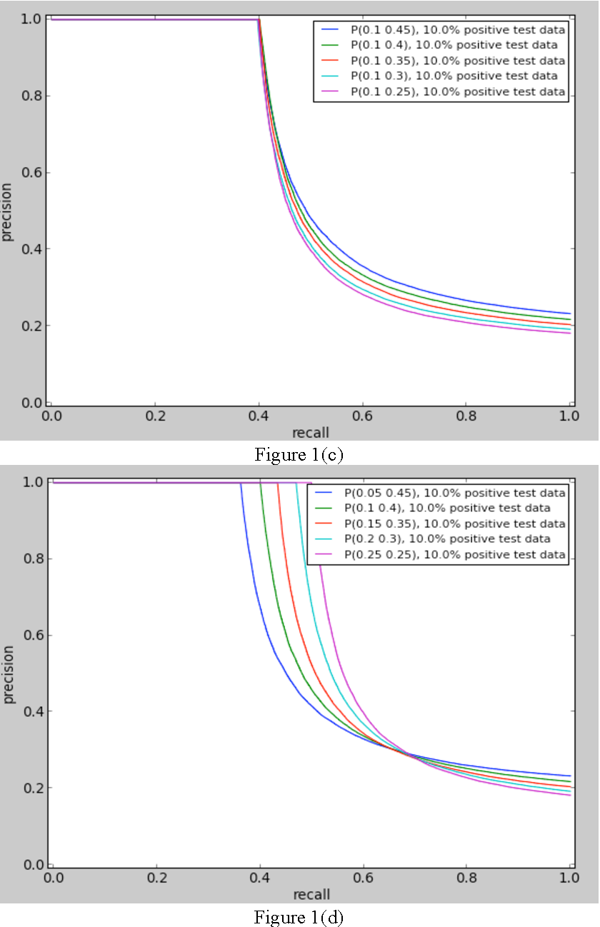 Figure 2 for Evaluating Protein-protein Interaction Predictors with a Novel 3-Dimensional Metric