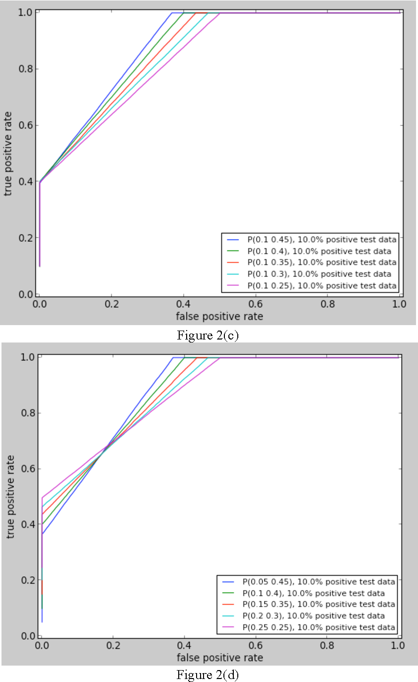 Figure 4 for Evaluating Protein-protein Interaction Predictors with a Novel 3-Dimensional Metric
