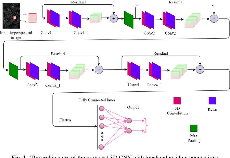 Figure 1 for 3D CNN with Localized Residual Connections for Hyperspectral Image Classification