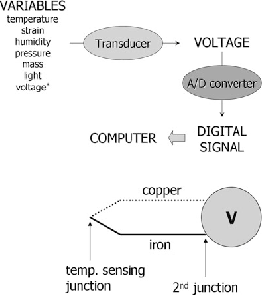 introduction to biosensors from electric circuits to immunosensors