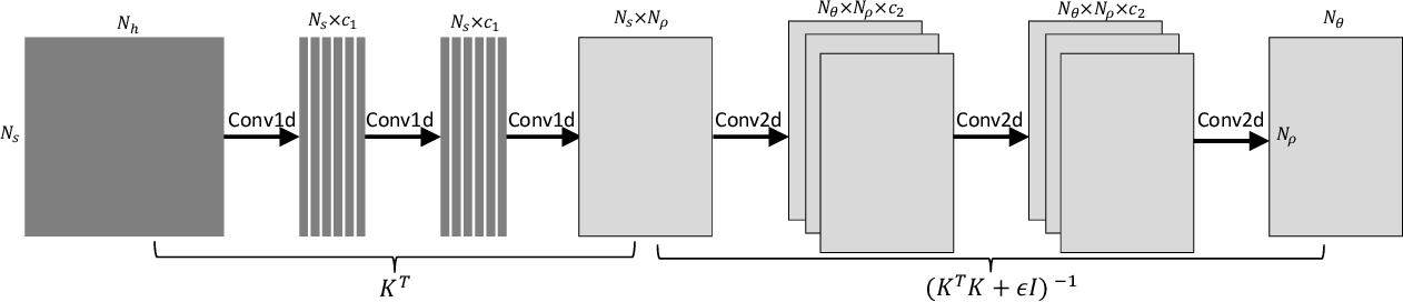 Figure 3 for Solving Optical Tomography with Deep Learning