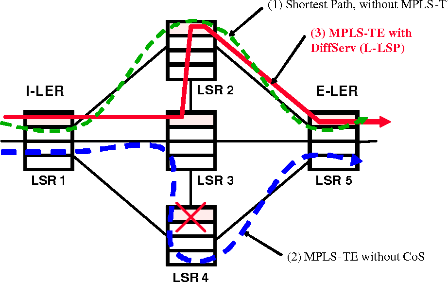 QoS Support in MPLS Networks MPLS / Frame Relay Alliance White Paper ...