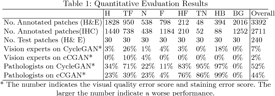 Figure 2 for GAN-based Virtual Re-Staining: A Promising Solution for Whole Slide Image Analysis