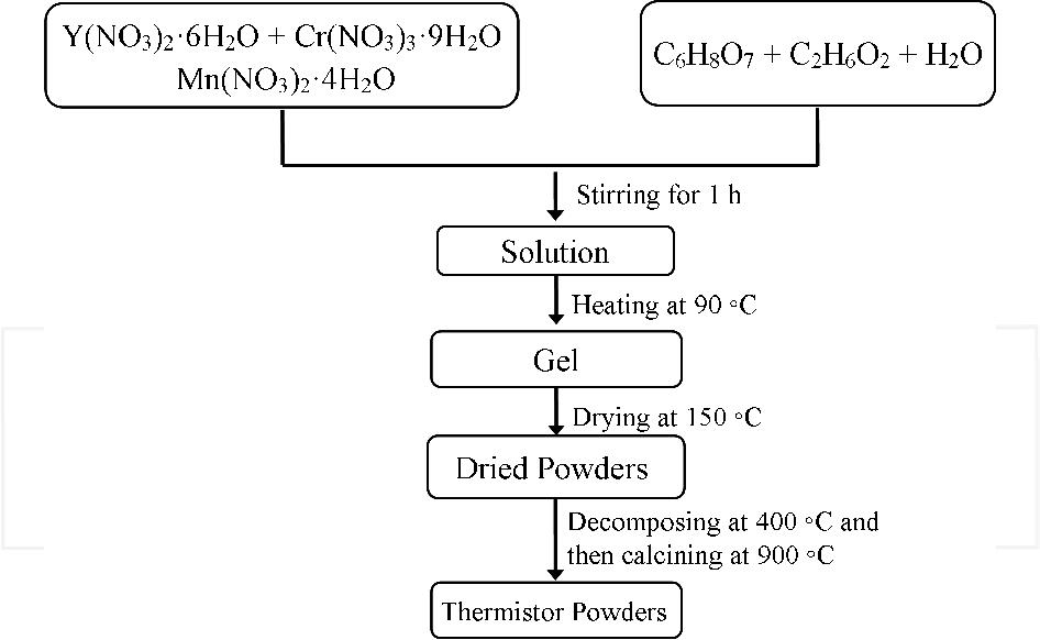 Spark Plasma Sintering Of Negative Temperature Coefficient