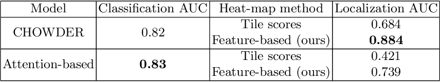 Figure 2 for Improving Interpretability for Computer-aided Diagnosis tools on Whole Slide Imaging with Multiple Instance Learning and Gradient-based Explanations