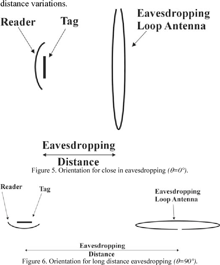 Figure 5. Orientation for close in eavesdropping (θ=0°).