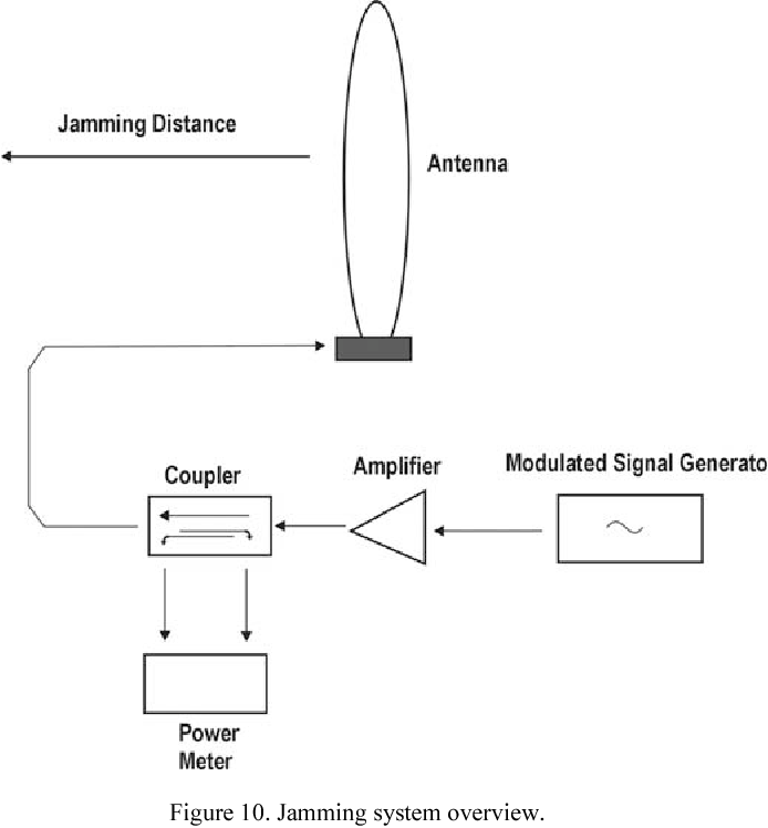 Figure 10. Jamming system overview.