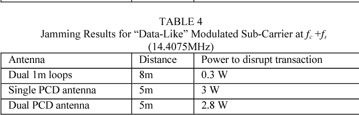 "TABLE 4 Jamming Results for ""Data-Like"" Modulated Sub-Carrier at fc +fs (14.4075MHz)"