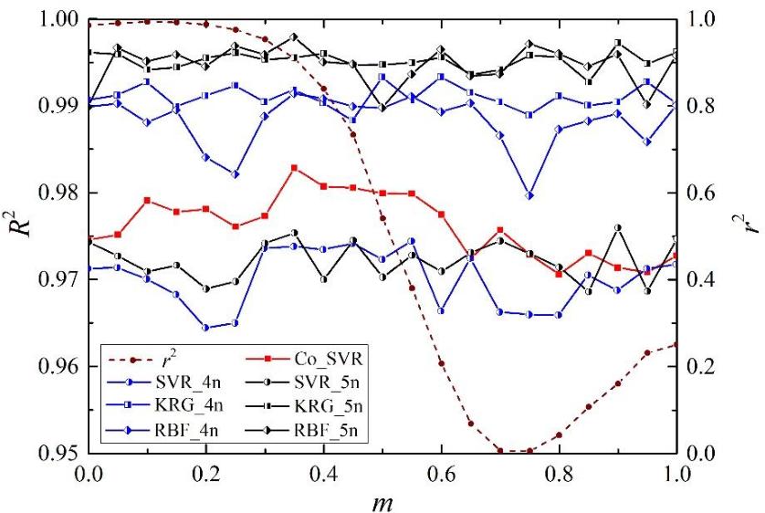 Figure 1 for A support vector regression-based multi-fidelity surrogate model