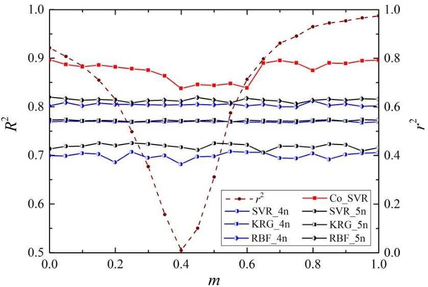 Figure 4 for A support vector regression-based multi-fidelity surrogate model