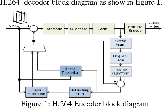 figure 1 from implementation of h 264 decoder on arm 11 mpcore rh semanticscholar org h.264 encoder block diagram h.264 encoder block diagram