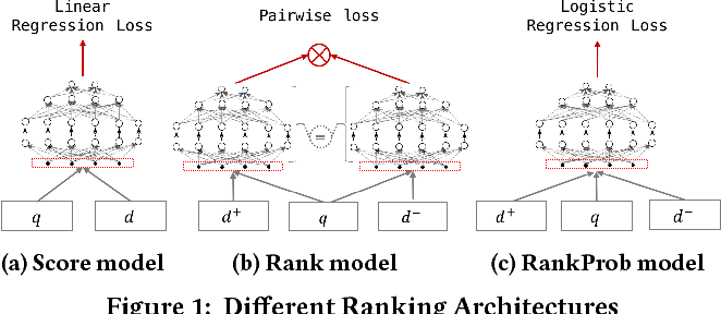 Figure 1 for Neural Ranking Models with Weak Supervision