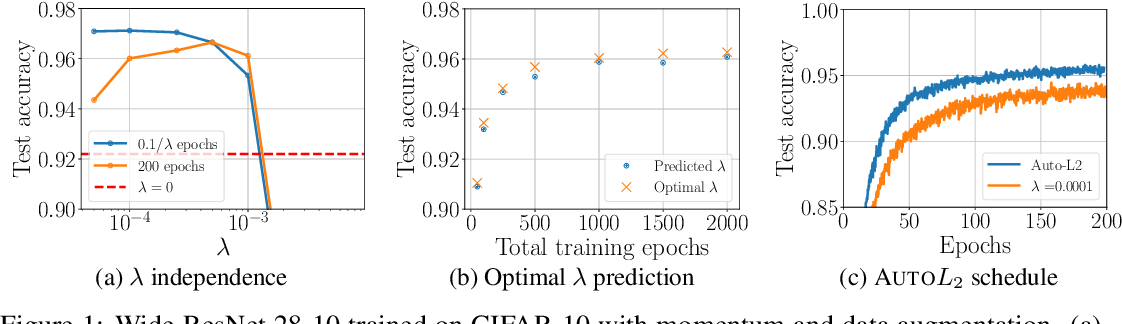 Figure 1 for On the training dynamics of deep networks with $L_2$ regularization