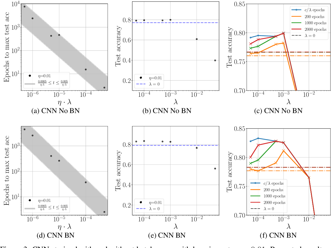 Figure 3 for On the training dynamics of deep networks with $L_2$ regularization