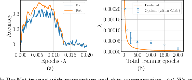 Figure 4 for On the training dynamics of deep networks with $L_2$ regularization