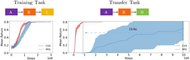 Figure 1 for Modularity in Reinforcement Learning via Algorithmic Independence in Credit Assignment