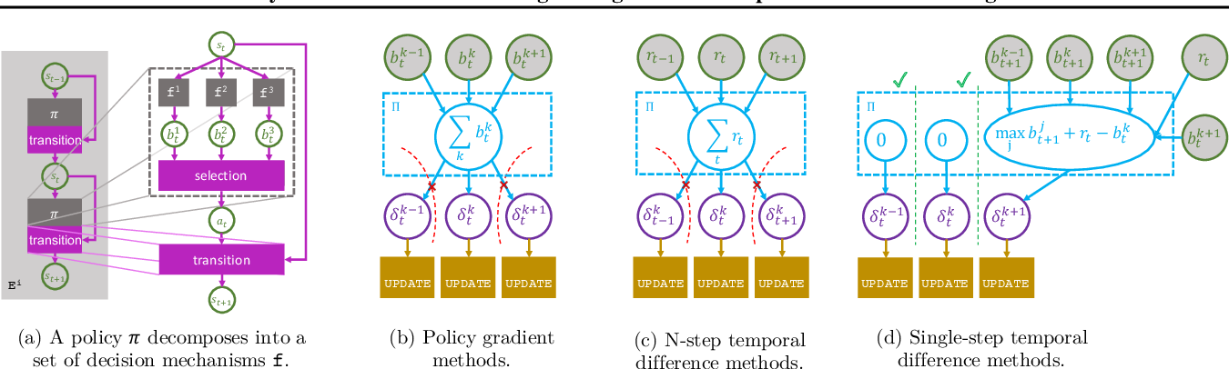Figure 3 for Modularity in Reinforcement Learning via Algorithmic Independence in Credit Assignment