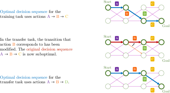 Figure 4 for Modularity in Reinforcement Learning via Algorithmic Independence in Credit Assignment