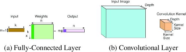 Figure 1 for Compiler-Level Matrix Multiplication Optimization for Deep Learning