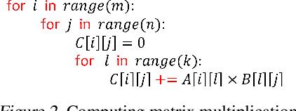 Figure 2 for Compiler-Level Matrix Multiplication Optimization for Deep Learning