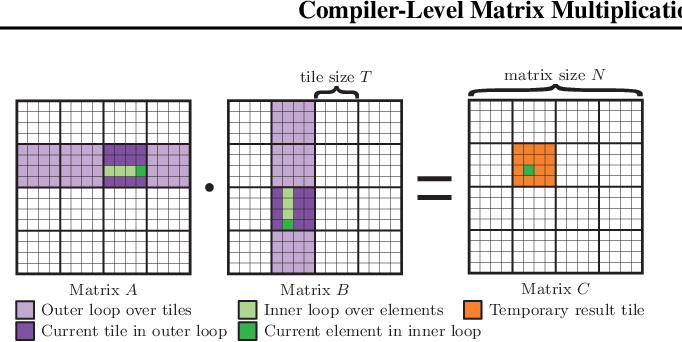 Figure 3 for Compiler-Level Matrix Multiplication Optimization for Deep Learning