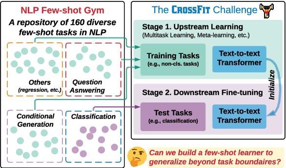 Figure 1 for CrossFit: A Few-shot Learning Challenge for Cross-task Generalization in NLP