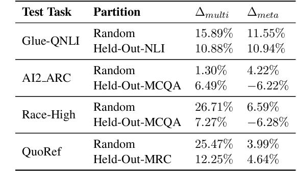 Figure 3 for CrossFit: A Few-shot Learning Challenge for Cross-task Generalization in NLP