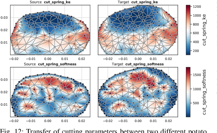 Figure 4 for DiSECt: A Differentiable Simulation Engine for Autonomous Robotic Cutting