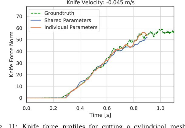 Figure 3 for DiSECt: A Differentiable Simulation Engine for Autonomous Robotic Cutting