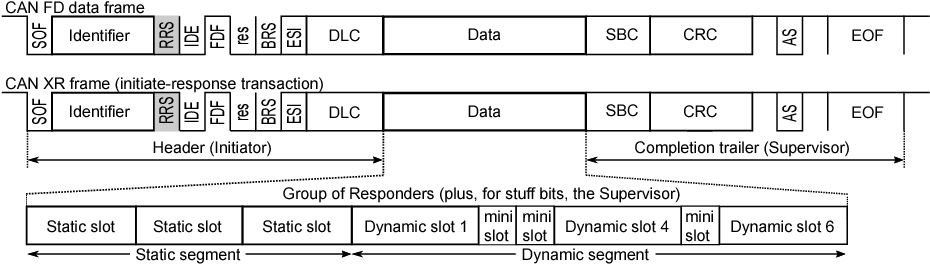 CAN With eXtensible In-Frame Reply: Protocol Definition and