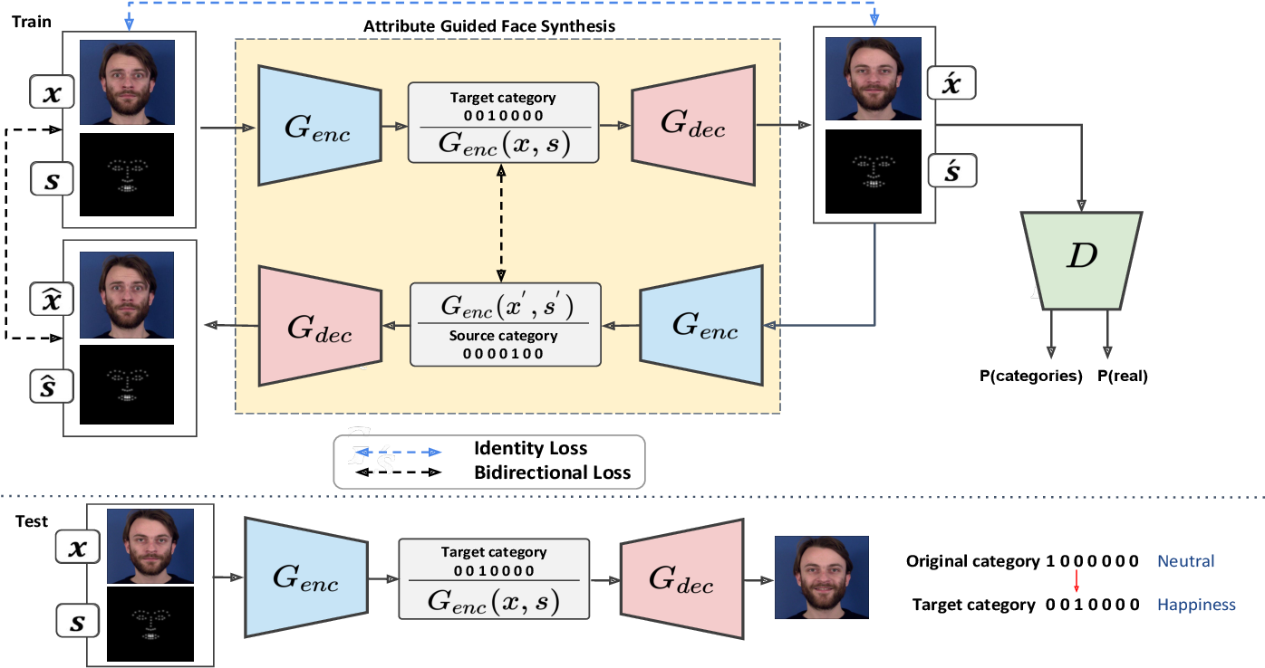 Figure 2 for Using Photorealistic Face Synthesis and Domain Adaptation to Improve Facial Expression Analysis